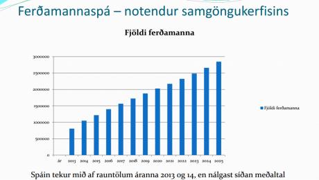 Ferdamannaspa 2013-2025
